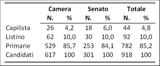 Le parlamentarie pd numeri e regole cise for Parlamentari numero