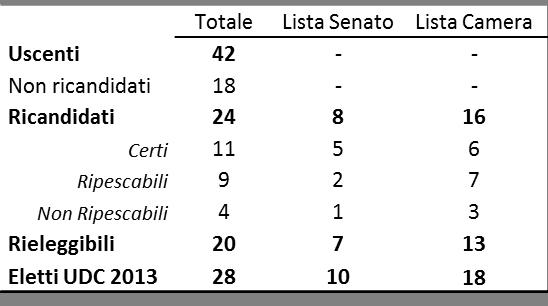Liste udc e fli un esempio da manuale sull utilizzo delle for Lista senatori