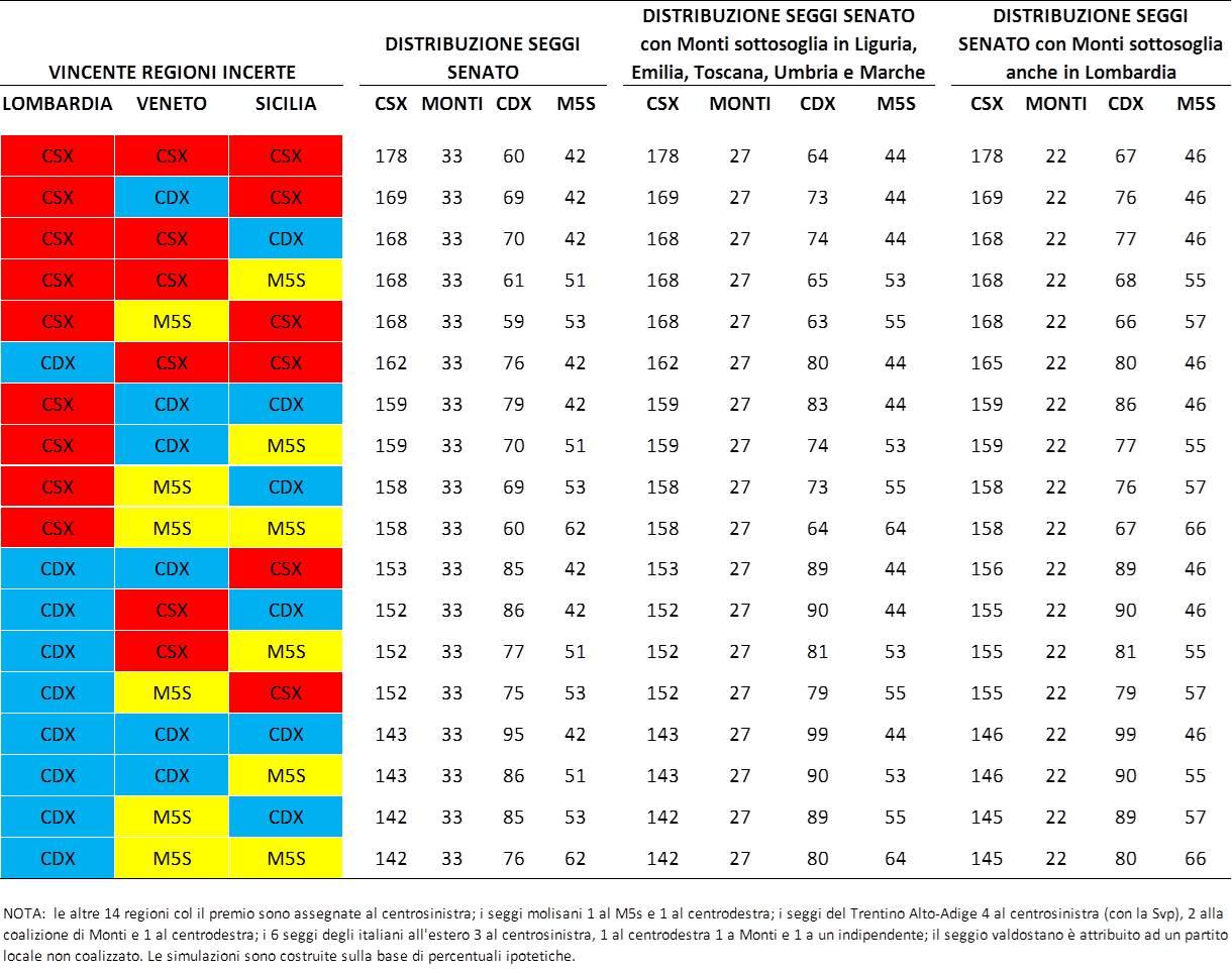 Gli scenari possibili nella lotteria del senato 2013 cise for Seggi senato