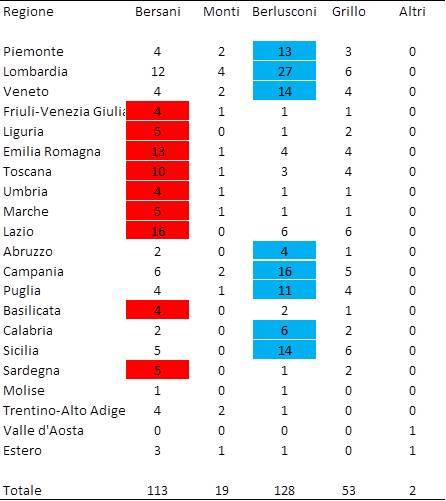 Informazione contro seggi senato 50 sezioni scrutinate for Seggi senato