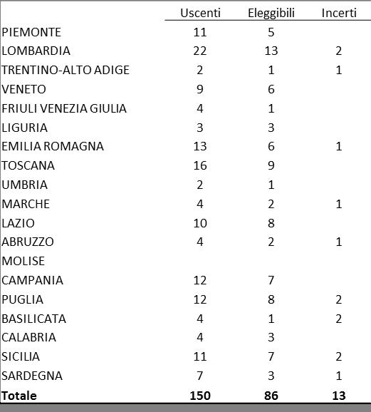 Le parlamentarie pd nelle posizioni eleggibili parit di for Numero di parlamentari