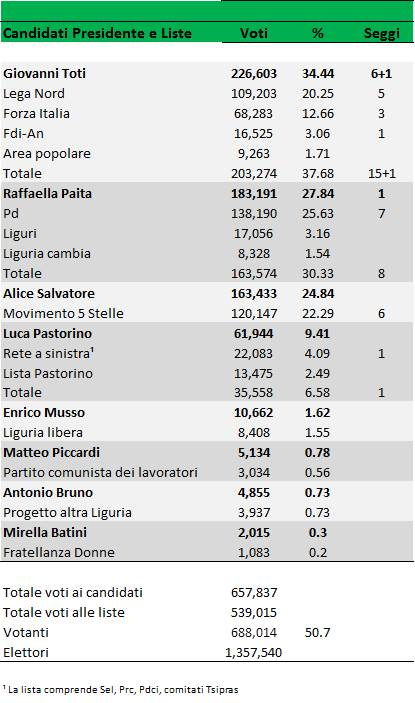 Regionali 2015 sorpresa toti la liguria torna a destra for Numero dei parlamentari italiani