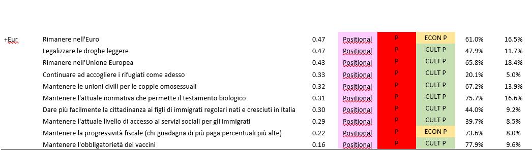italia 2018 yield partiti 3