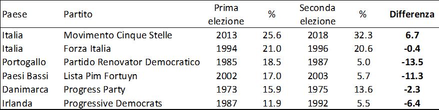 seconda prova elettorale m5s