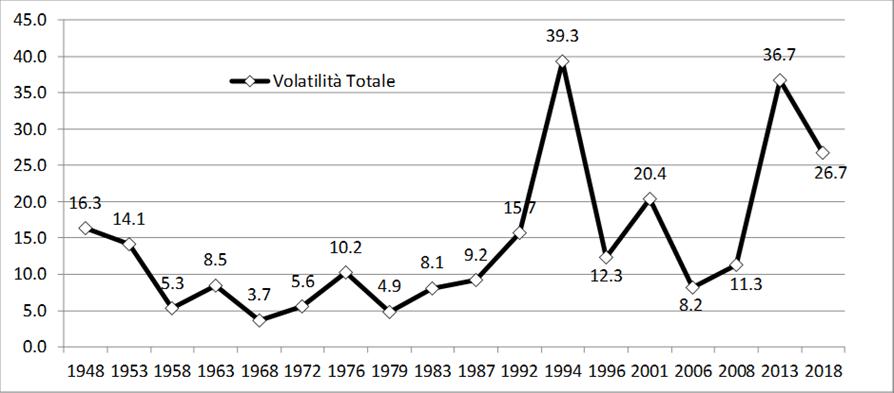 volatilità italia