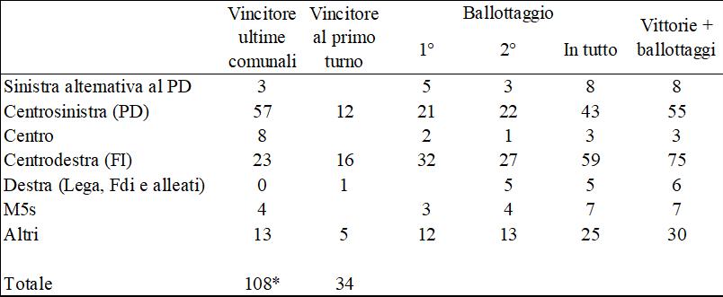 comunali 2018 conteggi primo turno