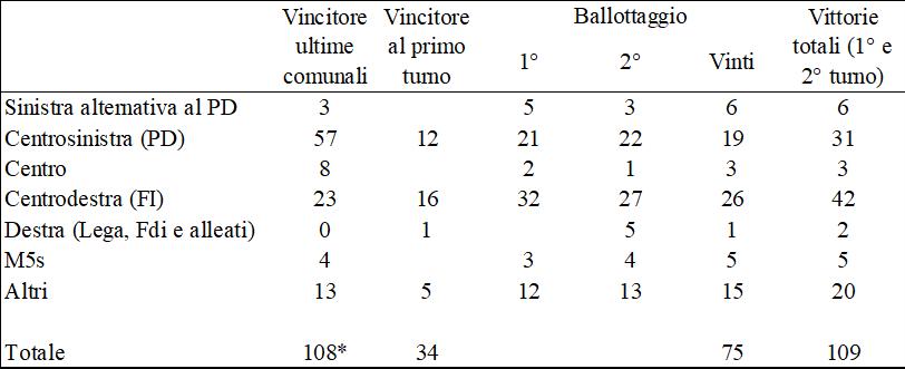 comunali 2018 conteggi secondo turno