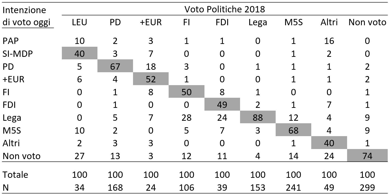 voteint_flussi