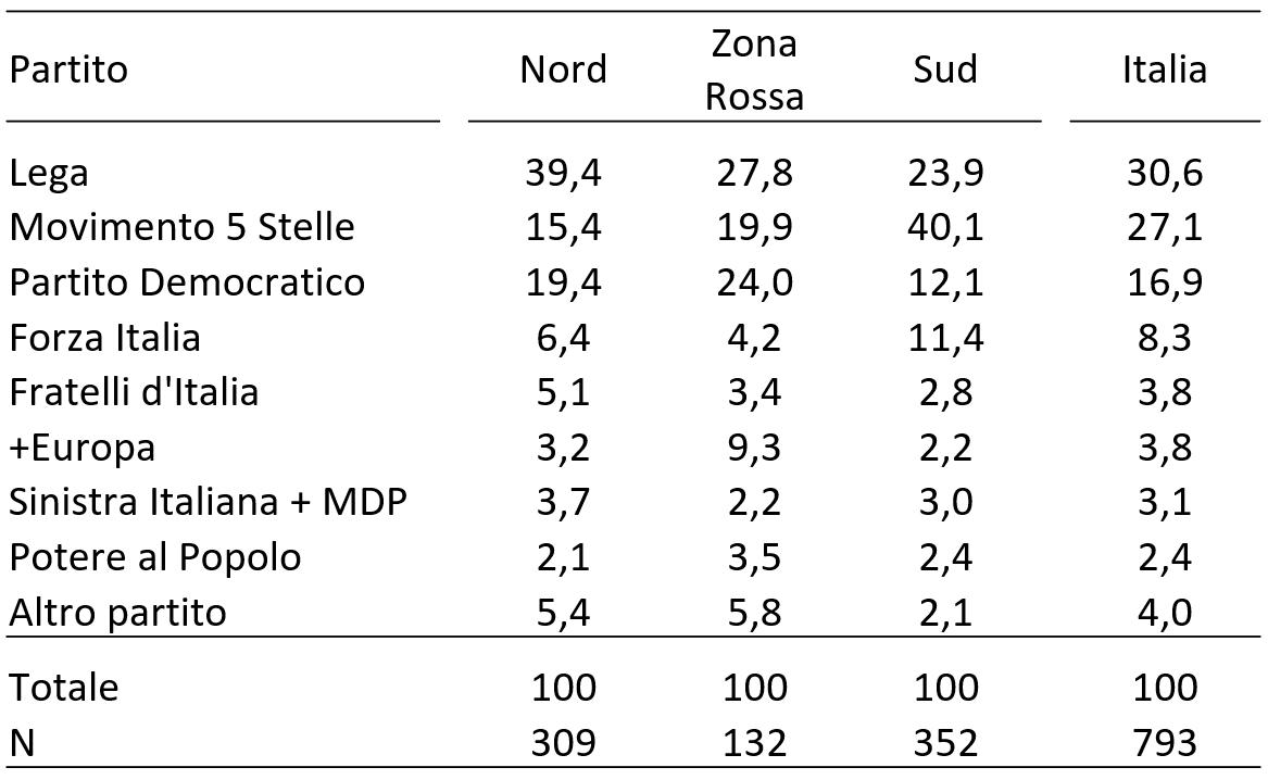 voteint_per_zona
