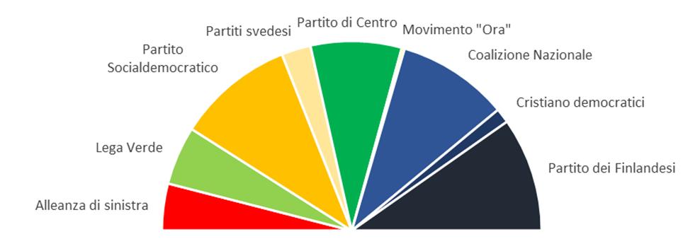 Finlandia 2019, nuovo parlamento