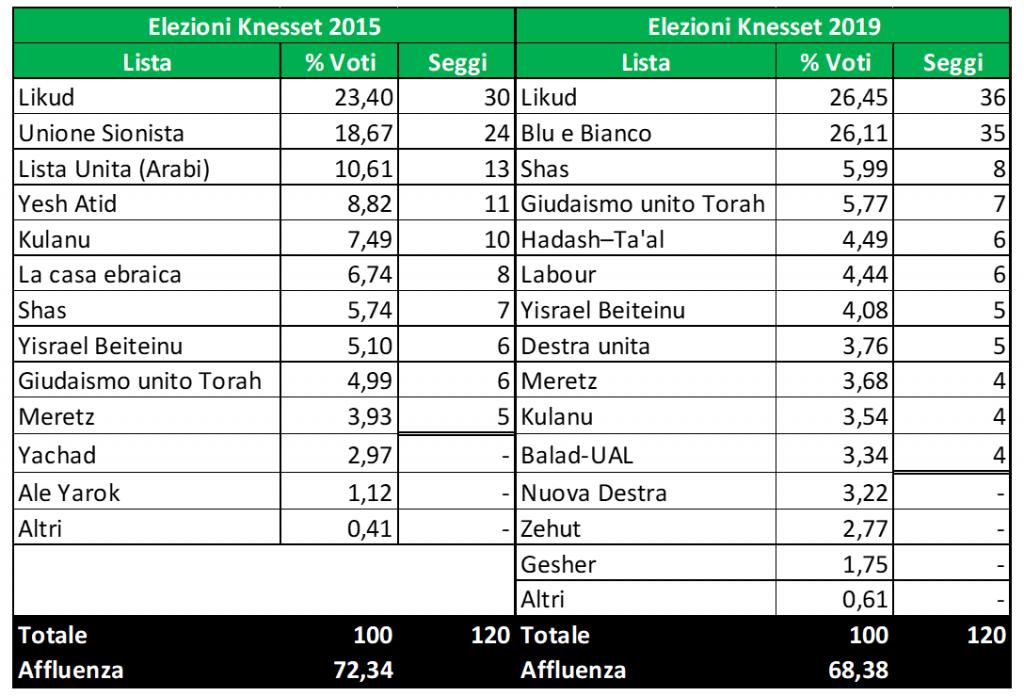 Israele risultati 2019