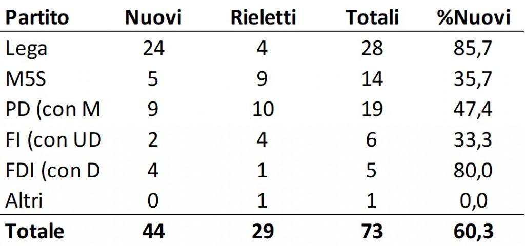 Eletti UE 2019, Tasso di rinnovo per partito