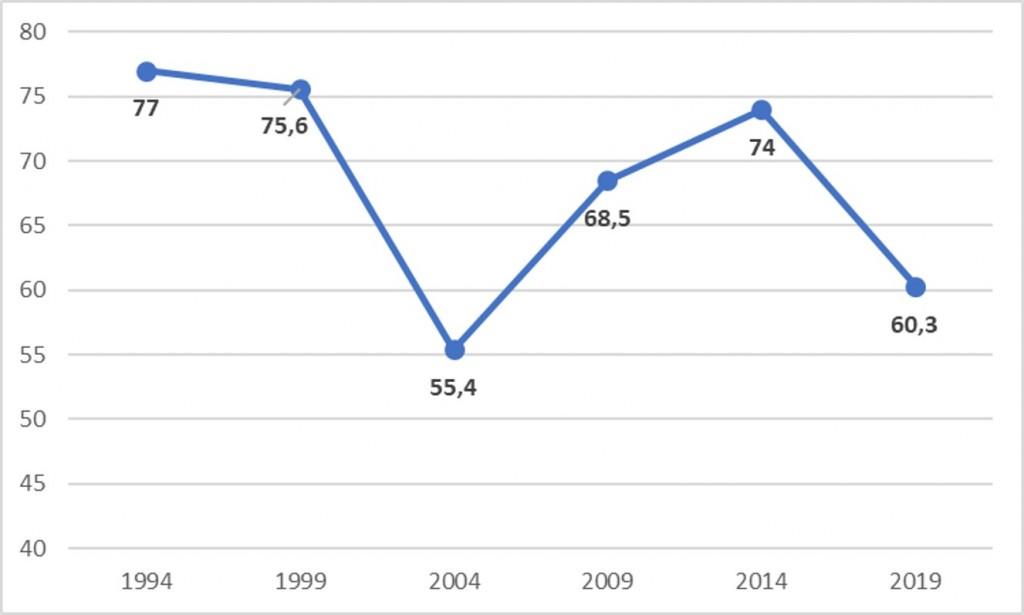 Eletti UE 2019, grafico tasso di rinnovo