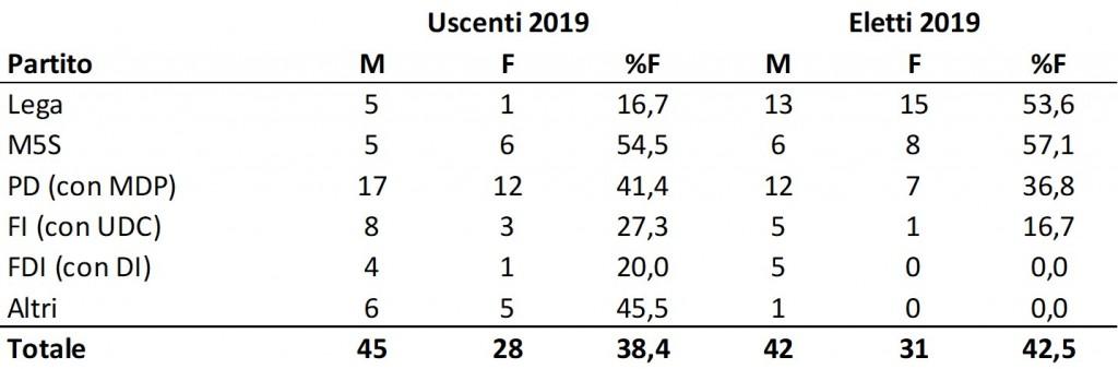 Eletti UE 2019, rappresentanza di genere per partito