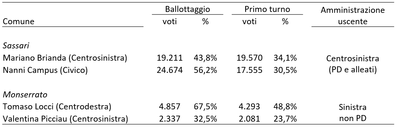 sardegna_ballottaggi
